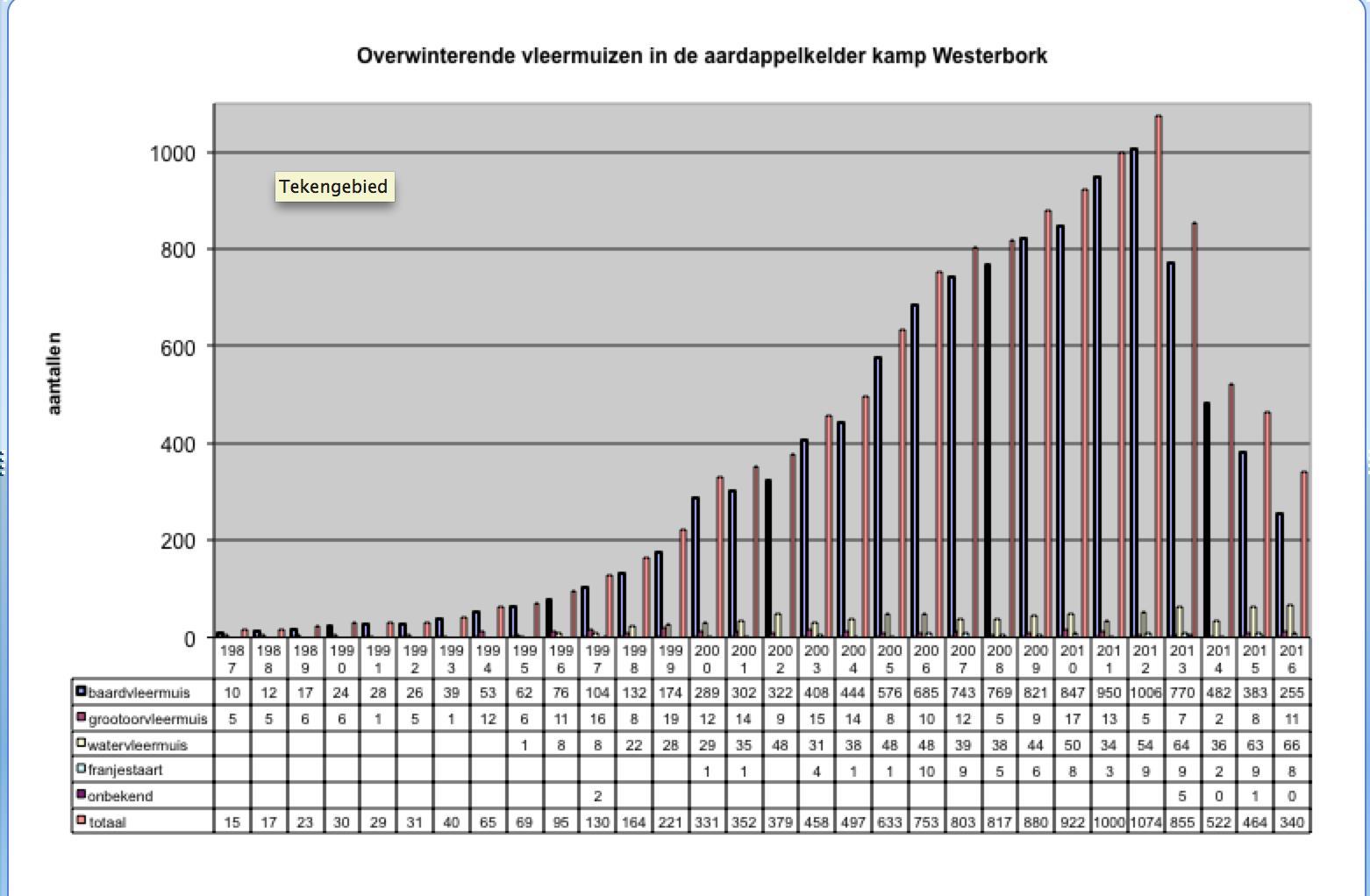 Aantal overwinterende vleermuizen in de aardappelkelder op Kamp Westerbork, boswachterij Hooghalen.
