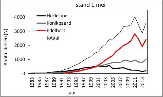 Grafiek aantal dieren Oostvaardersplassen